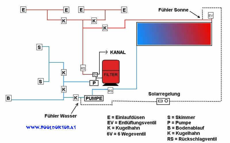 Pool Solaranlage bzw. Solarabsorber installieren – pooldoktor.at